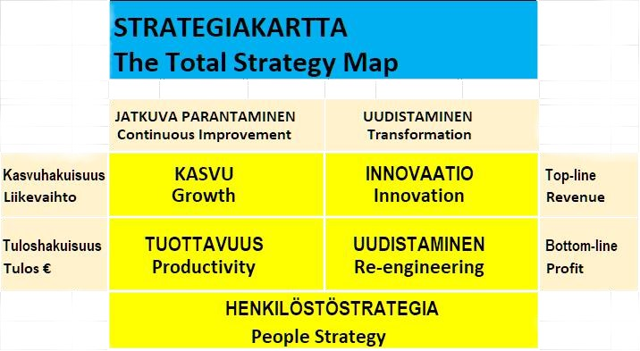 Strategian koetinkivi on mitattavissa oleva päämäärä – ja onko se osattu pilkkoa osatavoitteiksi eri tiimeille?